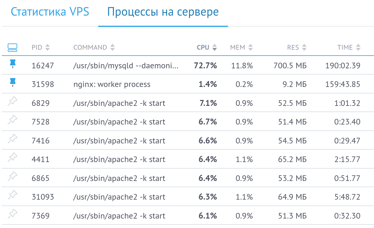 vps сервер за 200 рублей