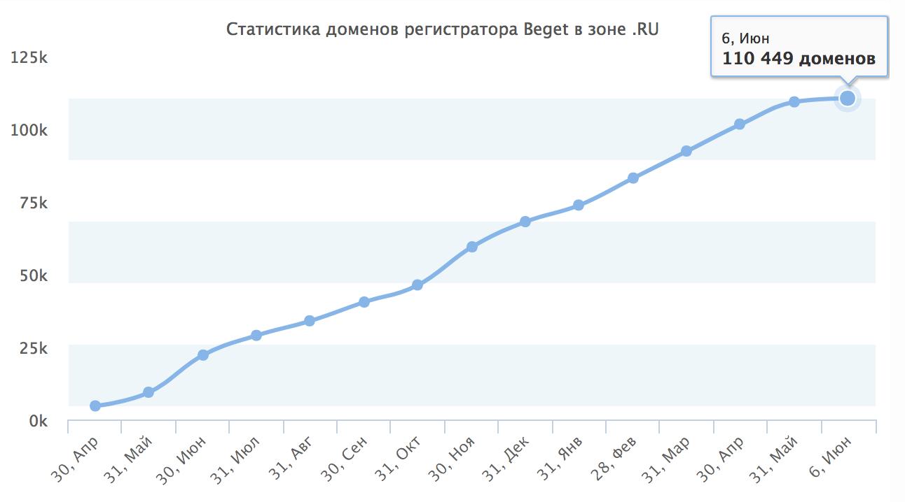 Регистрации - график