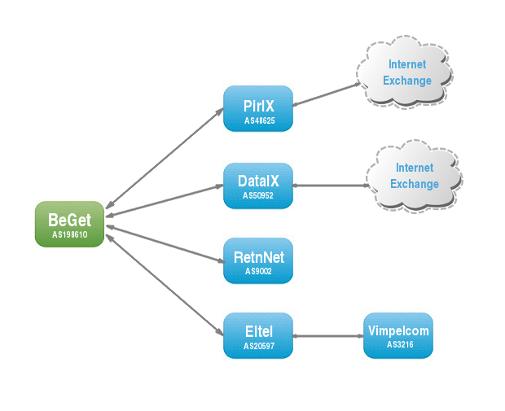 Схема Internet Exchange